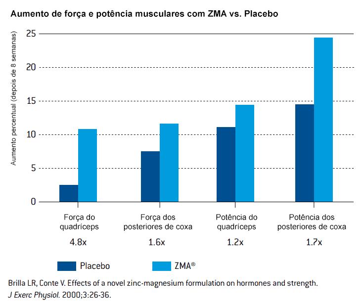 Grafico ZMA x placebo: aumento de força e potência